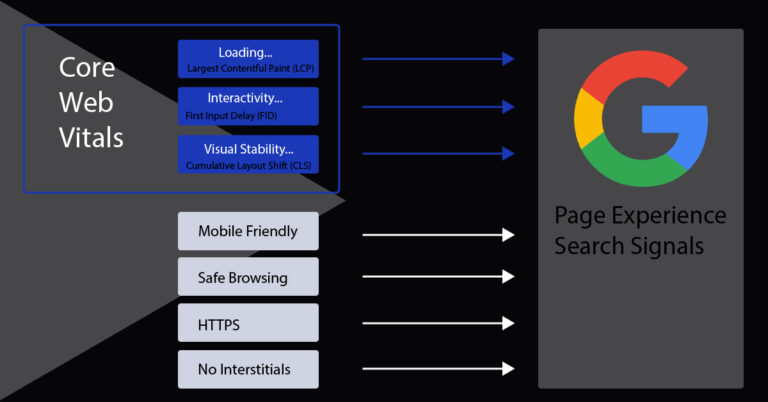 Core web vitals as it relates to the whole page experience