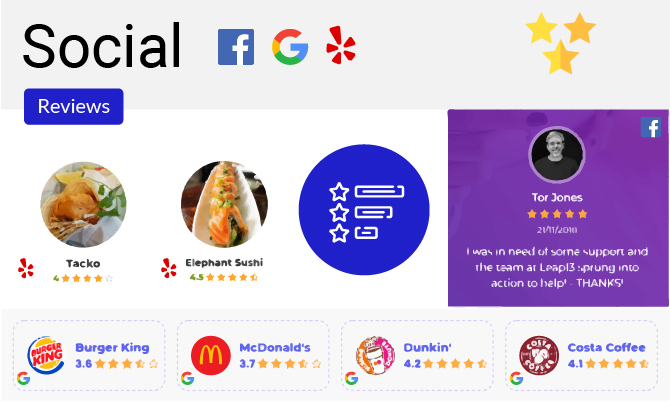 Elementor social review widget for Google, Facebook, and Yelp